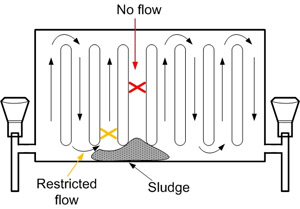 Radiator Sludge Diagram